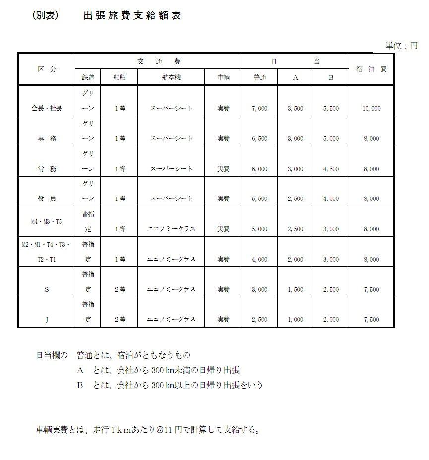 経費精算システム